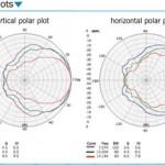 SM100Ak-polar-plot